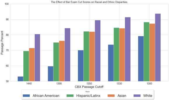 Bar graph displaying racial disparate impact of setting the California Bar Exam's cutoff score at 1440, 1390, 1350, 1330, and 1300